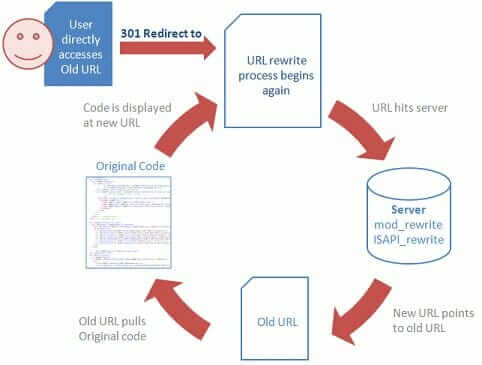 image of how implimenting 404 redirects can improve content on an attorny's website
